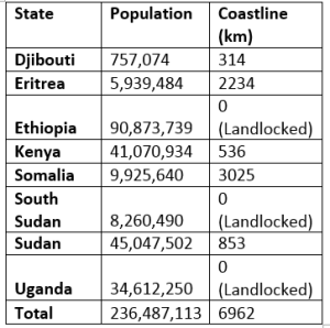 IGAD nations